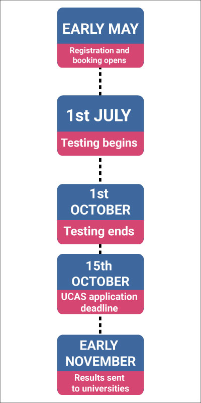 UCAT-Mobile-Key-Dates